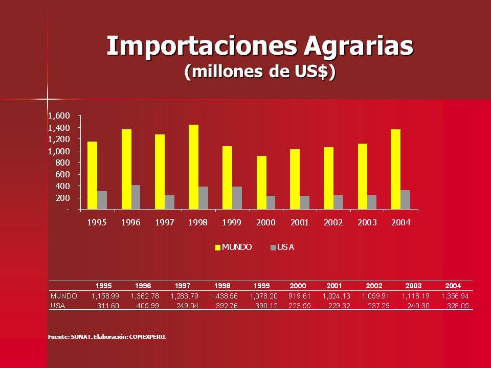 Importaciones Agrarias (millones de US$) Fuente: SUNAT. Elaboración: COMEXPERU.