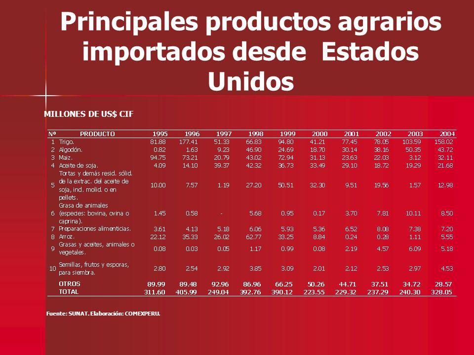 Principales productos agrarios importados desde Estados Unidos Fuente: SUNAT. Elaboración: COMEXPERU. MILLONES DE US$ CIF
