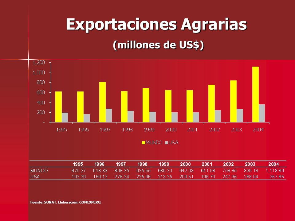 Exportaciones Agrarias (millones de US$) Fuente: SUNAT. Elaboración: COMEXPERU.