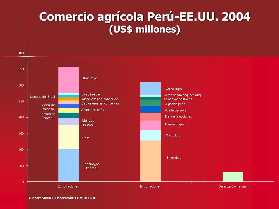 Exportaciones Textiles (millones de US$) Fuente: SUNAT. Elaboración: COMEXPERU.