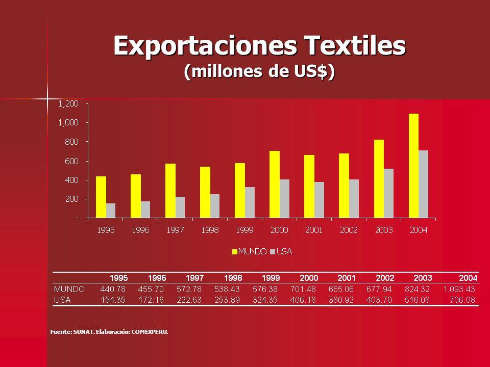 Principales productos textiles exportados hacia Estados Unidos Fuente: SUNAT.