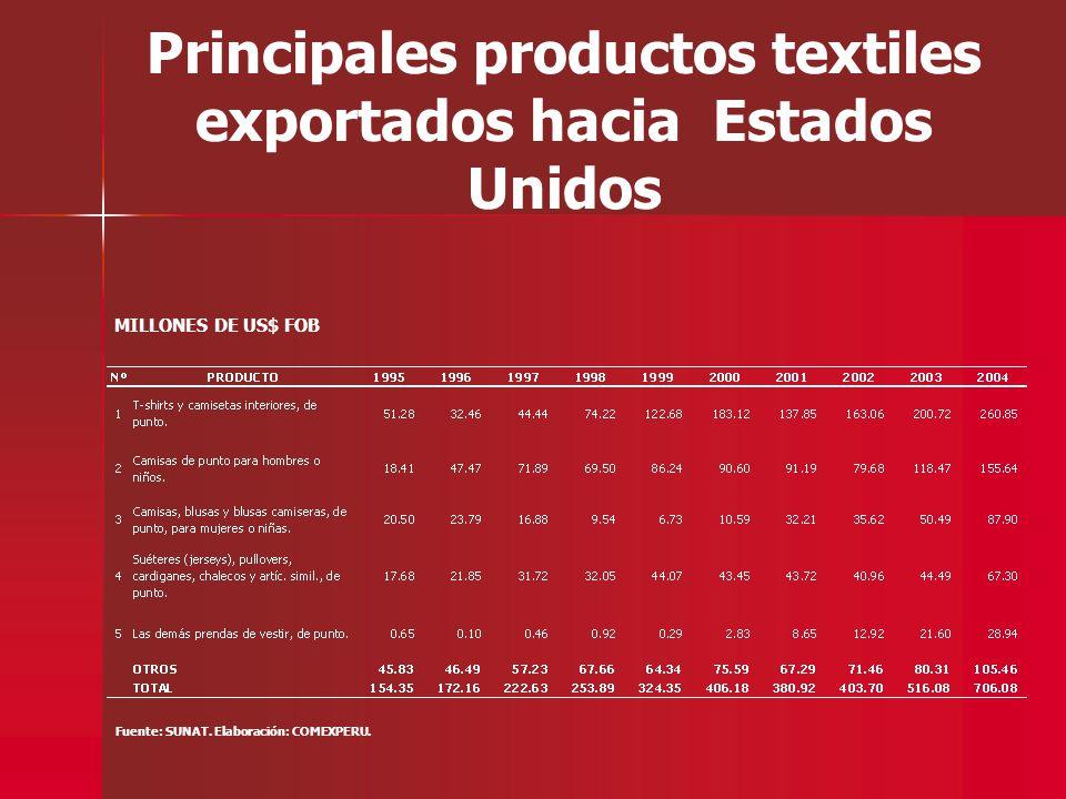 Principales productos textiles exportados hacia Estados Unidos Fuente: SUNAT. Elaboración: COMEXPERU. MILLONES DE US$ FOB