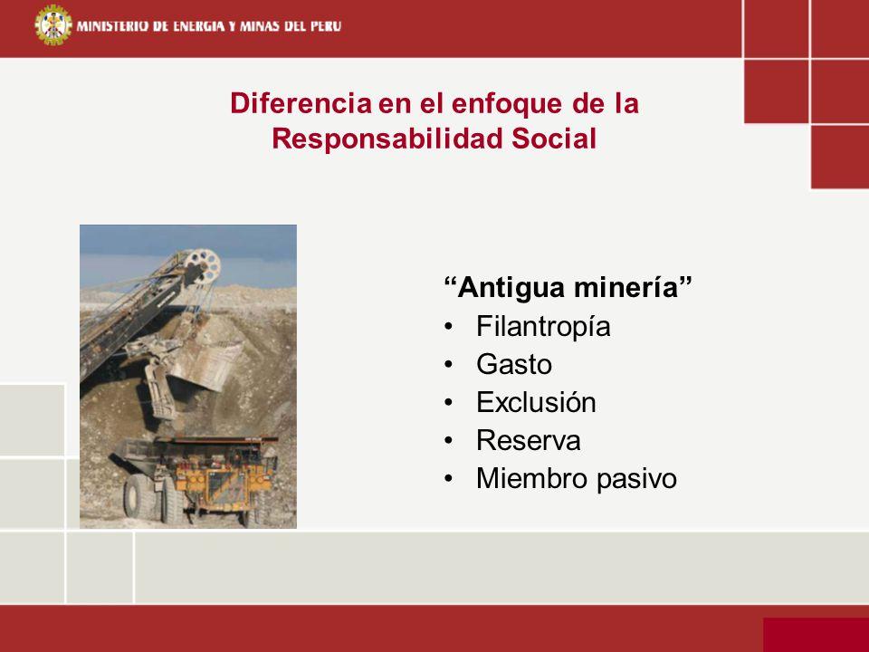 Diferencia en el enfoque de la Responsabilidad Social Antigua minería Filantropía Gasto Exclusión Reserva Miembro pasivo