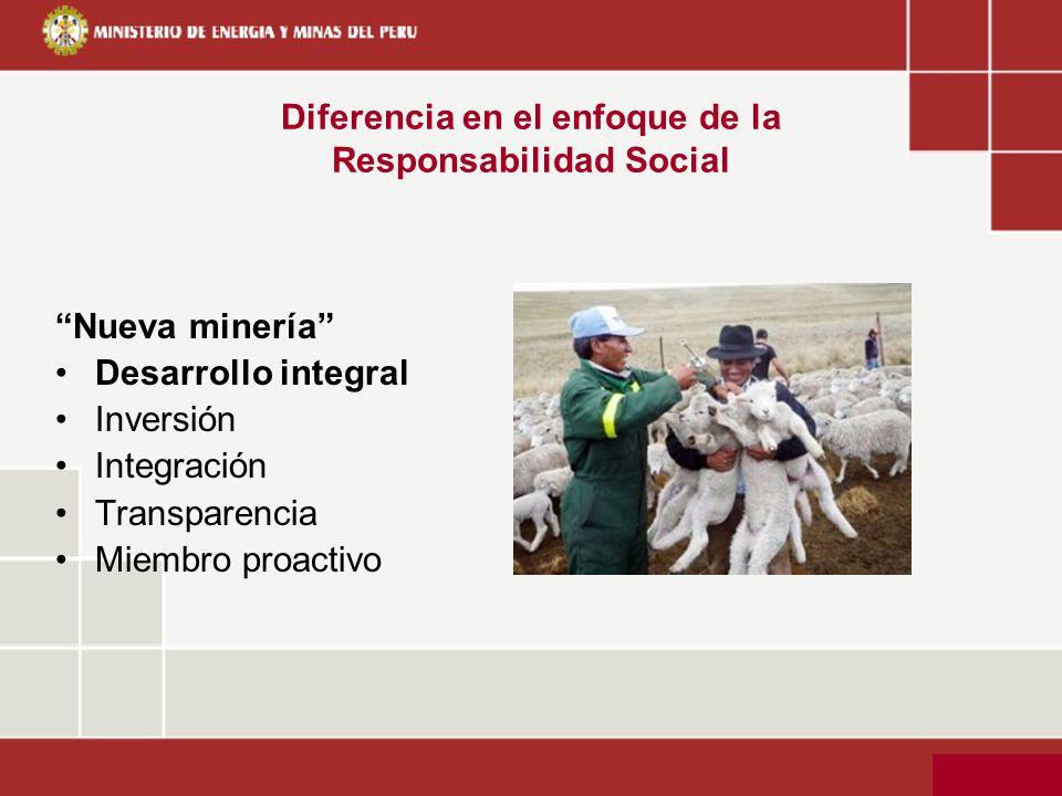 Nueva minería Desarrollo integral Inversión Integración Transparencia Miembro proactivo Diferencia en el enfoque de la Responsabilidad Social