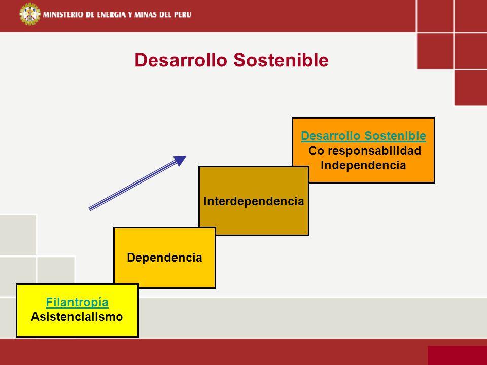 Desarrollo Sostenible Co responsabilidad Independencia Interdependencia Desarrollo Sostenible Filantropía Asistencialismo Dependencia