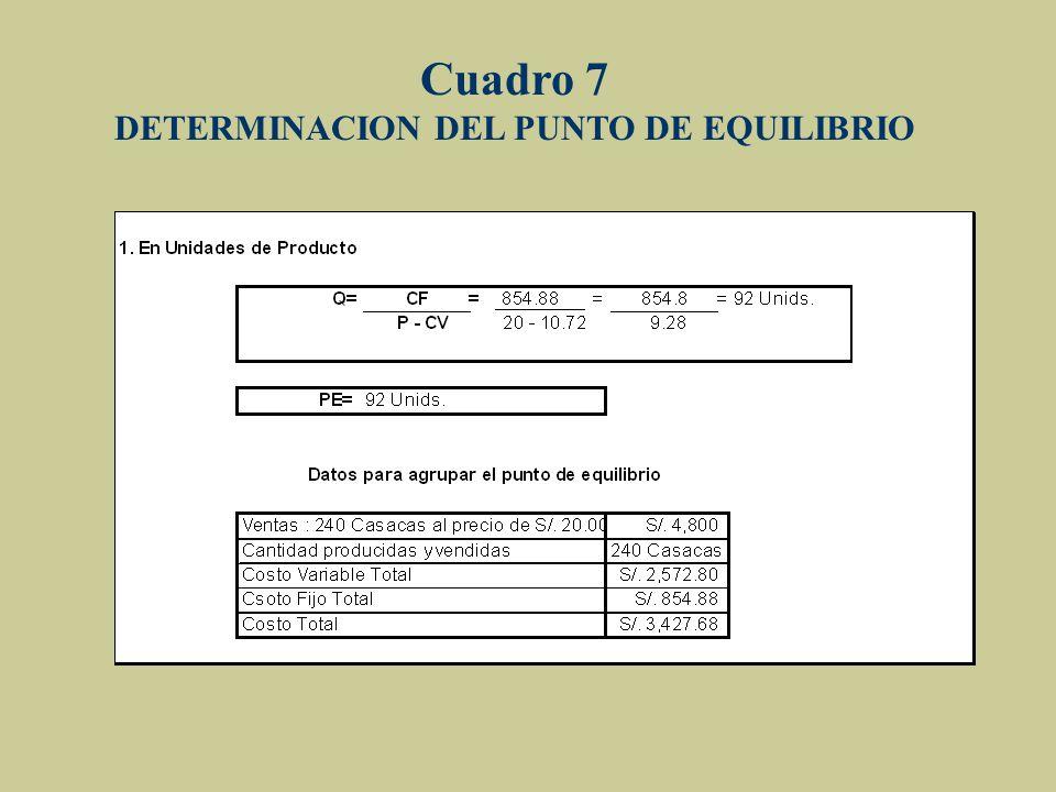 Cuadro 7 DETERMINACION DEL PUNTO DE EQUILIBRIO