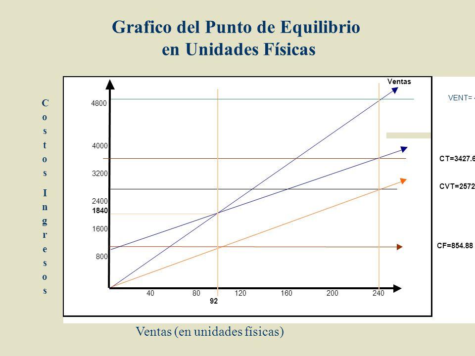 Grafico del Punto de Equilibrio en Unidades Físicas Ventas 4800 4000 CT=3427.68 3200 CVT=2572.80 2400 1840 1600 CF=854.88 800 4080120160200240 92 CostosIngresosCostosIngresos Ventas (en unidades físicas) VENT= 4800