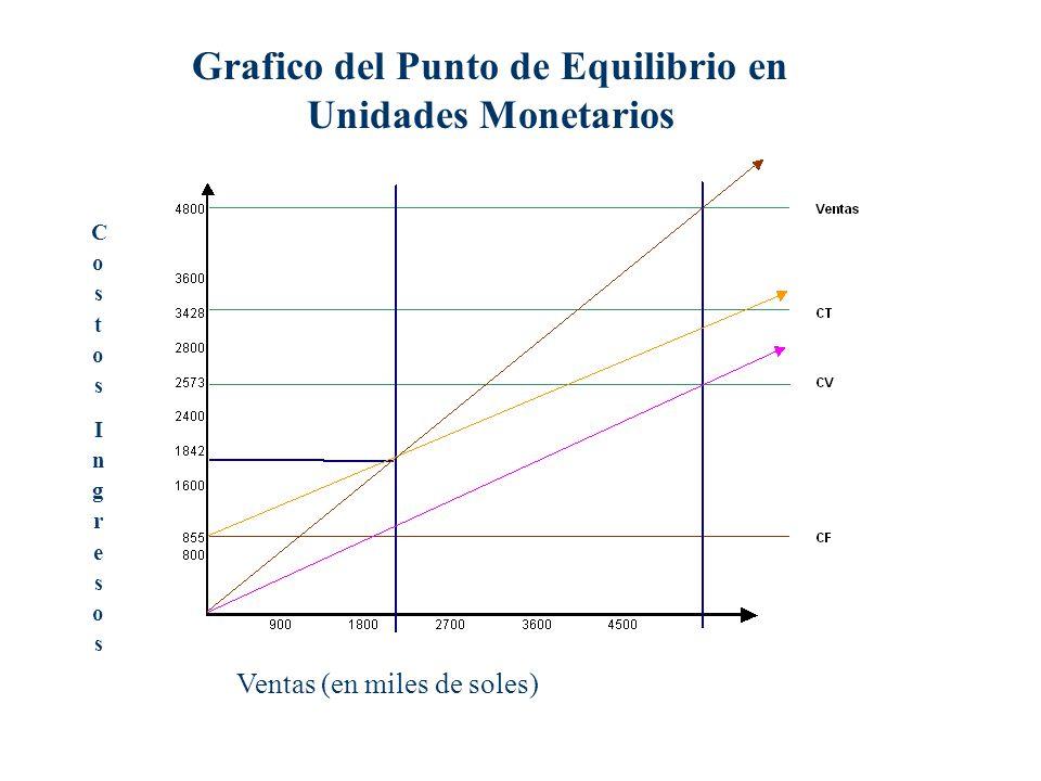 Grafico del Punto de Equilibrio en Unidades Monetarios CostosIngresosCostosIngresos Ventas (en miles de soles)
