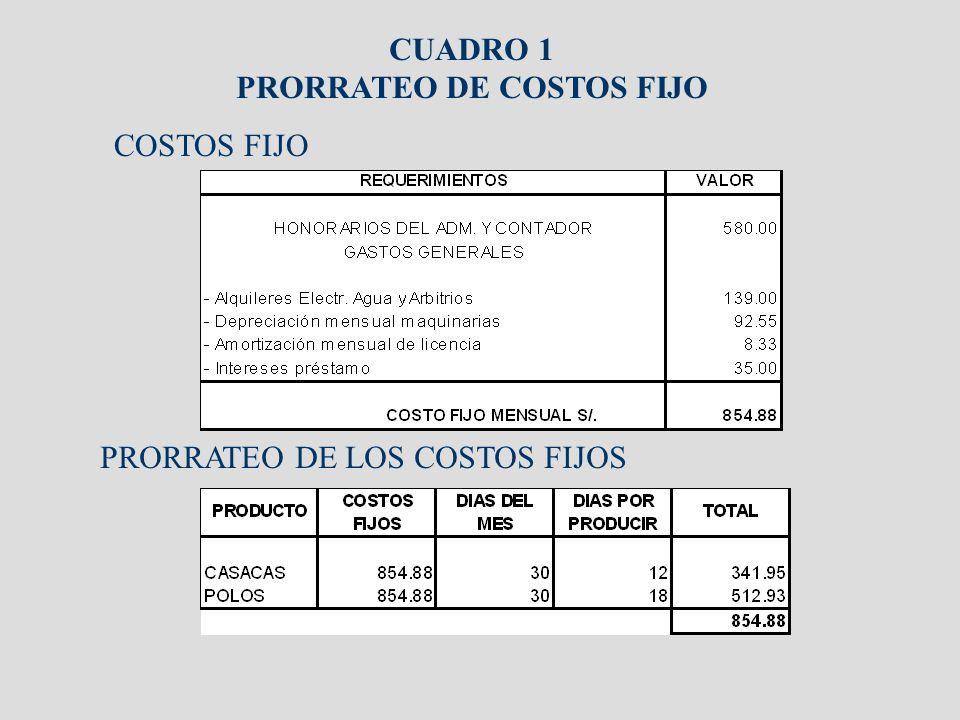 CUADRO 1 PRORRATEO DE COSTOS FIJO COSTOS FIJO PRORRATEO DE LOS COSTOS FIJOS