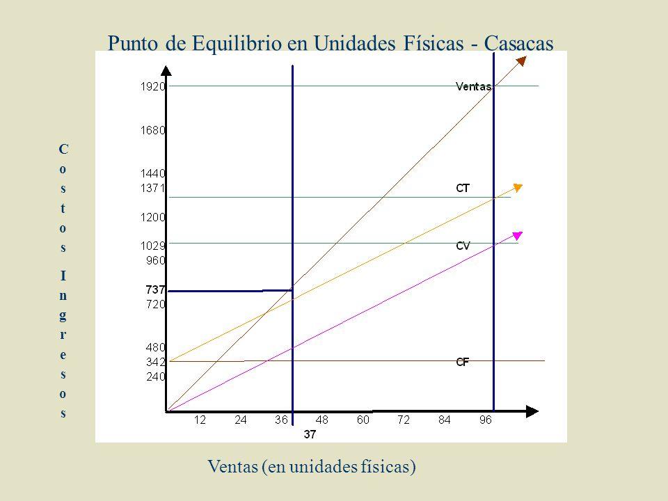 Punto de Equilibrio en Unidades Físicas - Casacas CostosIngresosCostosIngresos Ventas (en unidades físicas)