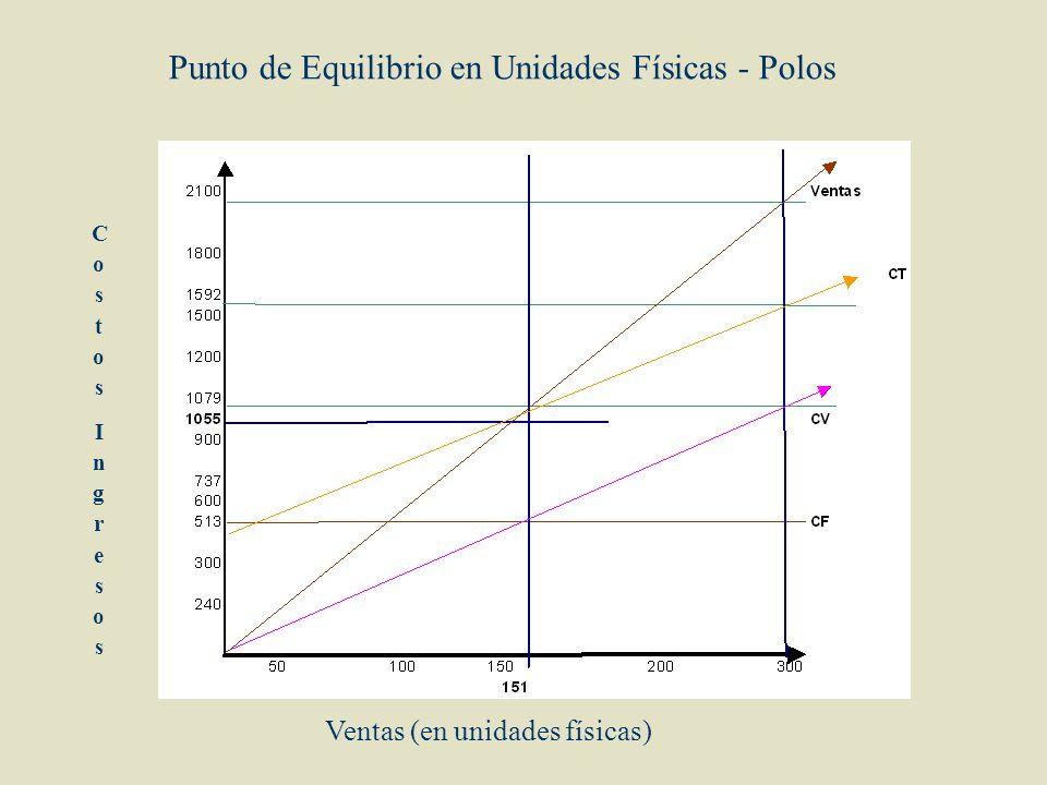 Punto de Equilibrio en Unidades Físicas - Polos CostosIngresosCostosIngresos Ventas (en unidades físicas)
