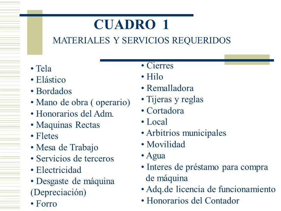 CUADRO 1 MATERIALES Y SERVICIOS REQUERIDOS Tela Elástico Bordados Mano de obra ( operario) Honorarios del Adm. Maquinas Rectas Fletes Mesa de Trabajo