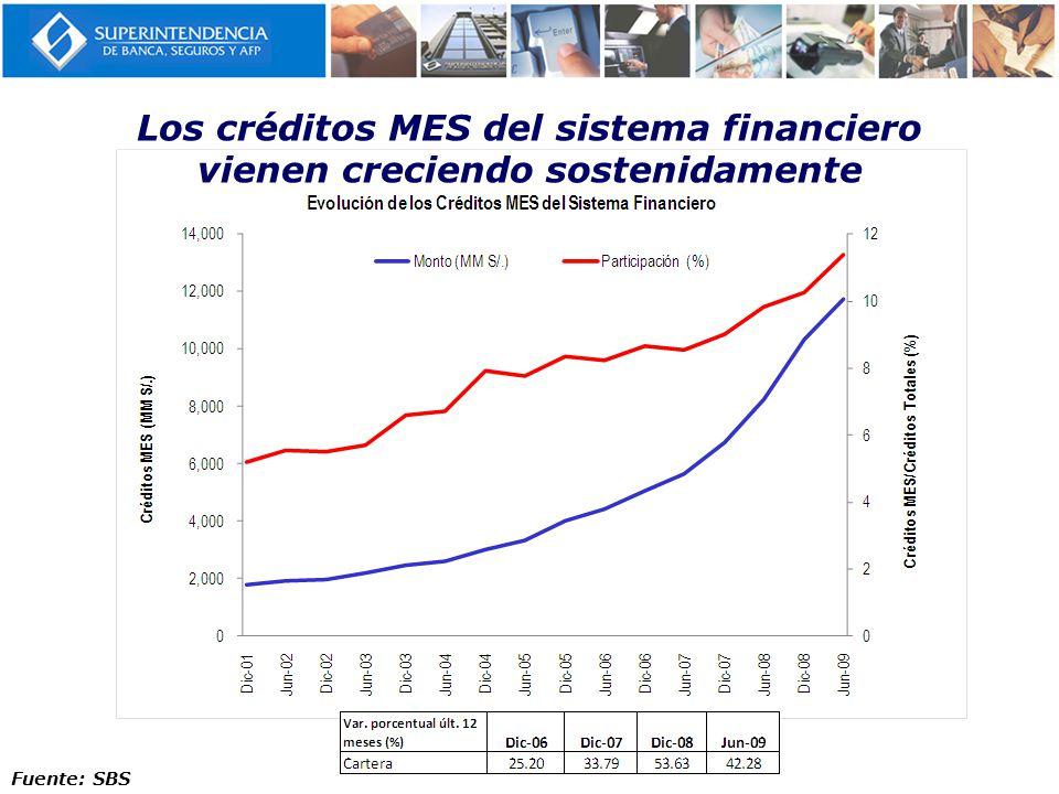 Los créditos MES del sistema financiero vienen creciendo sostenidamente Fuente: SBS