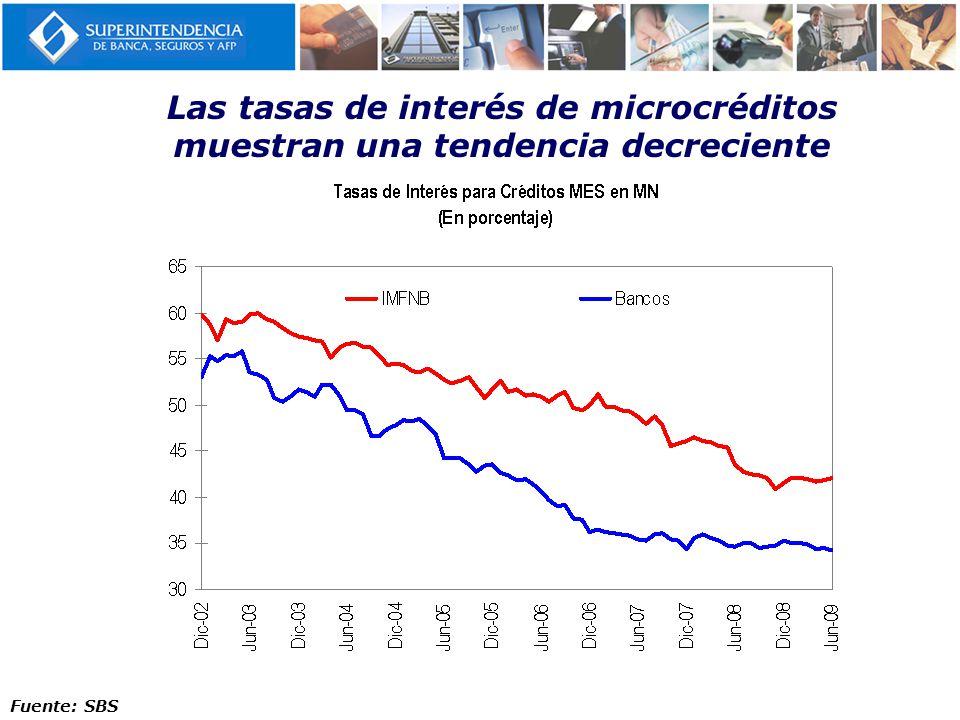Las tasas de interés de microcréditos muestran una tendencia decreciente Fuente: SBS