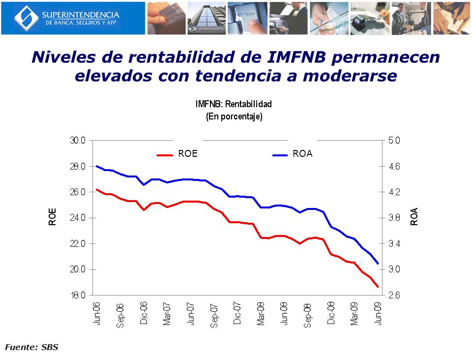 Niveles de rentabilidad de IMFNB permanecen elevados con tendencia a moderarse Fuente: SBS ROEROA