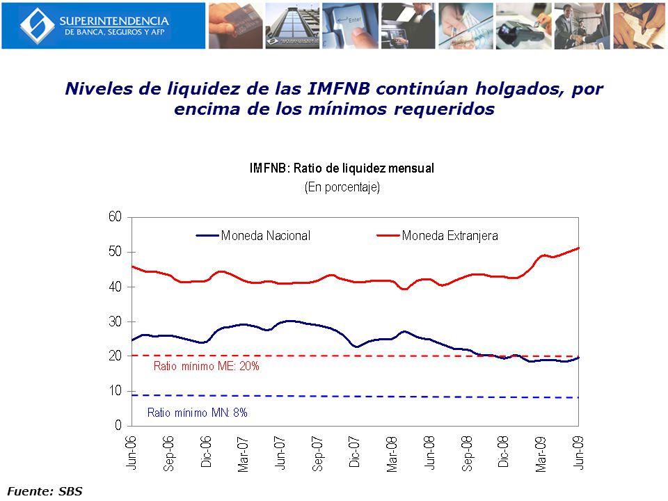 Niveles de liquidez de las IMFNB continúan holgados, por encima de los mínimos requeridos Fuente: SBS