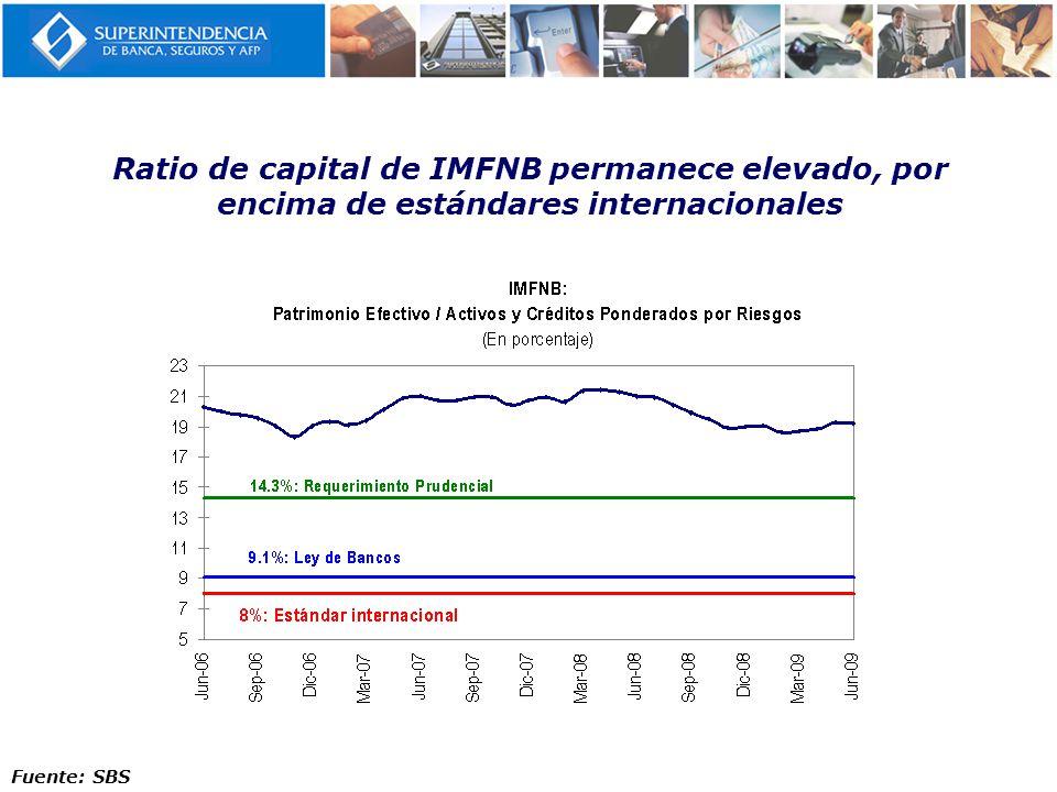 Ratio de capital de IMFNB permanece elevado, por encima de estándares internacionales Fuente: SBS