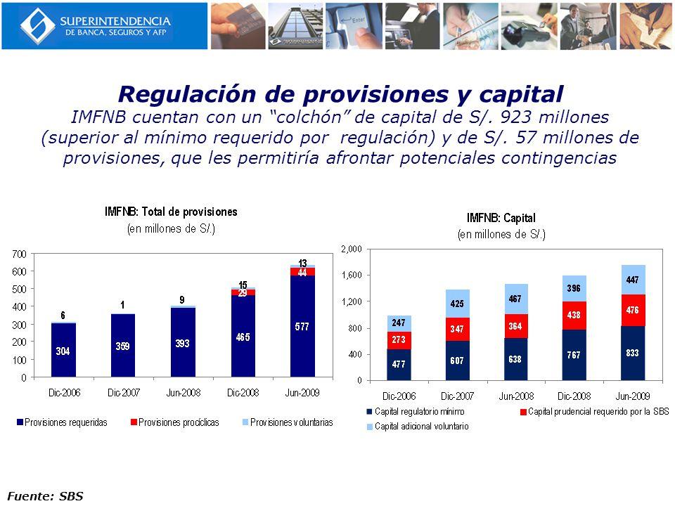 Regulación de provisiones y capital IMFNB cuentan con un colchón de capital de S/. 923 millones (superior al mínimo requerido por regulación) y de S/.