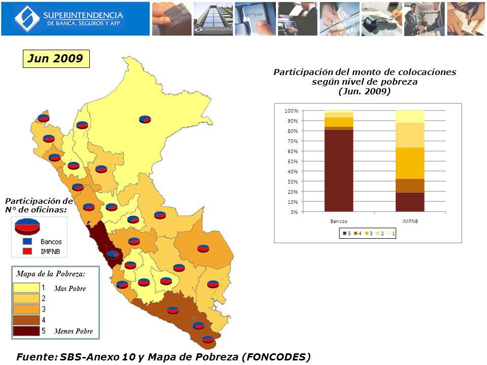 Participación del monto de colocaciones según nivel de pobreza (Jun. 2009) Jun 2009 Mas Pobre Menos Pobre Mapa de la Pobreza: Fuente: SBS-Anexo 10 y M