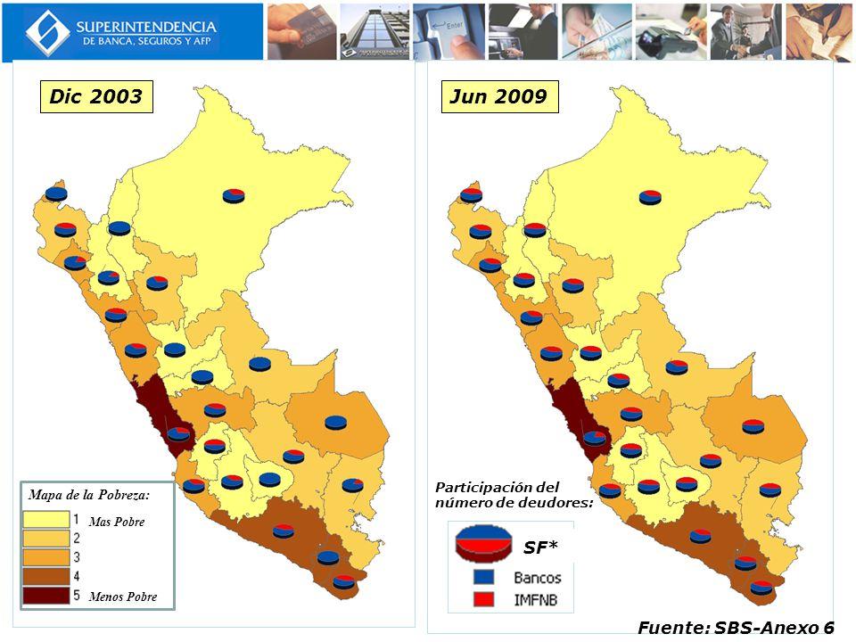 Fuente: SBS-Anexo 6 Dic 2003 Mas Pobre Menos Pobre Mapa de la Pobreza: Jun 2009 Participación del número de deudores: SF*
