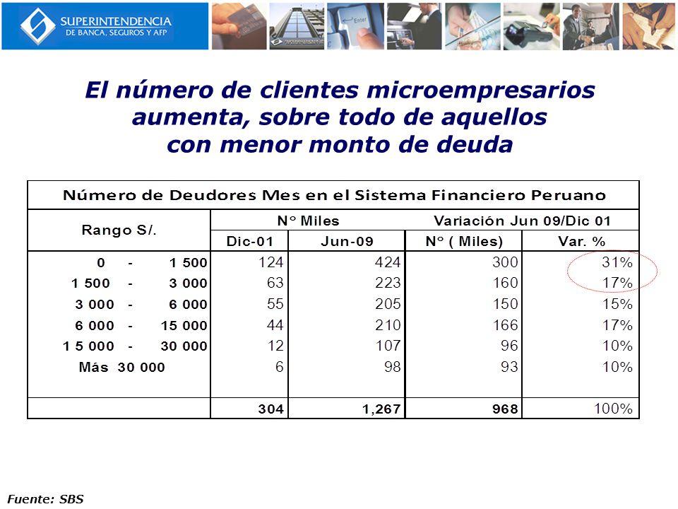 El número de clientes microempresarios aumenta, sobre todo de aquellos con menor monto de deuda Fuente: SBS