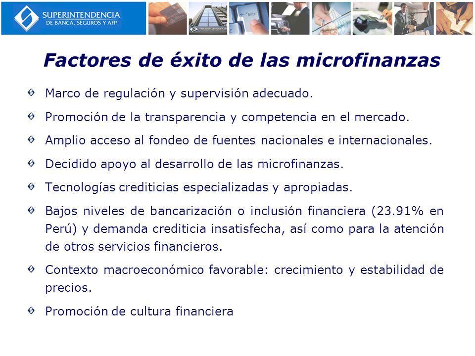 Factores de éxito de las microfinanzas Marco de regulación y supervisión adecuado. Promoción de la transparencia y competencia en el mercado. Amplio a