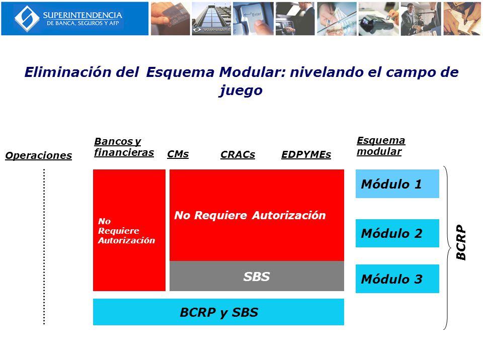 No Requiere Autorización SBS Eliminación del Esquema Modular: nivelando el campo de juego Operaciones Bancos y financieras CMs CRACsEDPYMEs Esquema mo