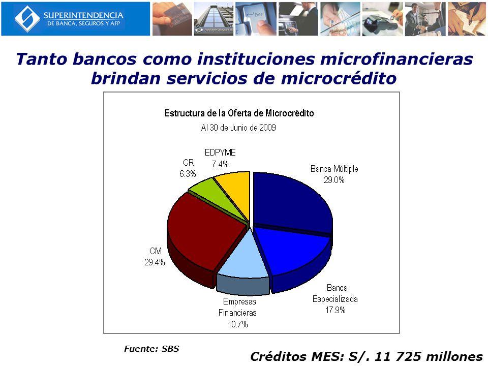 Tanto bancos como instituciones microfinancieras brindan servicios de microcrédito Fuente: SBS Créditos MES: S/. 11 725 millones