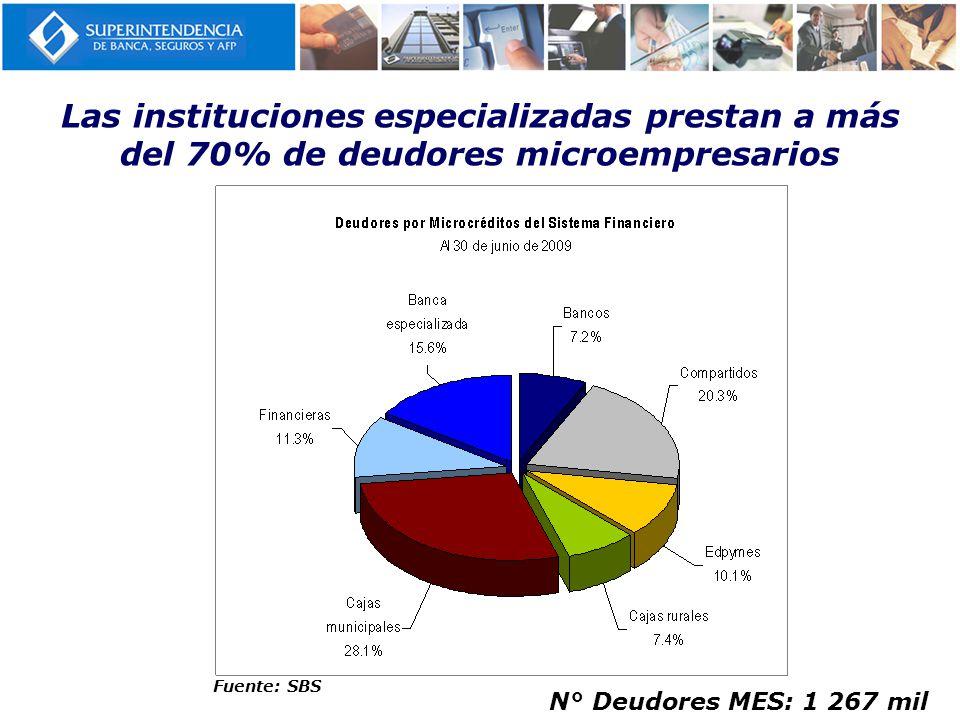 Las instituciones especializadas prestan a más del 70% de deudores microempresarios Fuente: SBS N° Deudores MES: 1 267 mil