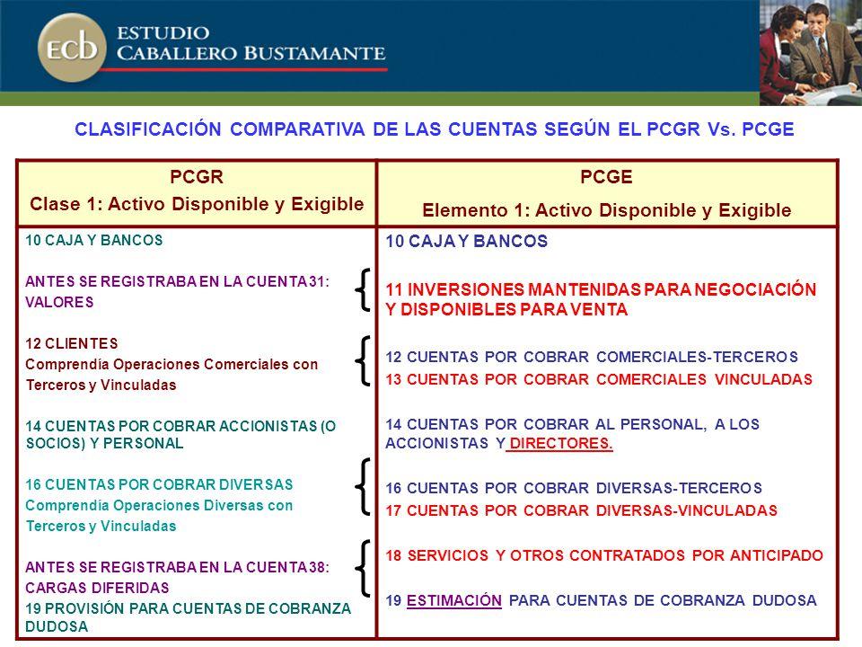 PCGR Clase 1: Activo Disponible y Exigible PCGE Elemento 1: Activo Disponible y Exigible 10 CAJA Y BANCOS ANTES SE REGISTRABA EN LA CUENTA 31: VALORES 12 CLIENTES Comprendía Operaciones Comerciales con Terceros y Vinculadas 14 CUENTAS POR COBRAR ACCIONISTAS (O SOCIOS) Y PERSONAL 16 CUENTAS POR COBRAR DIVERSAS Comprendía Operaciones Diversas con Terceros y Vinculadas ANTES SE REGISTRABA EN LA CUENTA 38: CARGAS DIFERIDAS 19 PROVISIÓN PARA CUENTAS DE COBRANZA DUDOSA 10 CAJA Y BANCOS 11 INVERSIONES MANTENIDAS PARA NEGOCIACIÓN Y DISPONIBLES PARA VENTA 12 CUENTAS POR COBRAR COMERCIALES-TERCEROS 13 CUENTAS POR COBRAR COMERCIALES VINCULADAS 14 CUENTAS POR COBRAR AL PERSONAL, A LOS ACCIONISTAS Y DIRECTORES.
