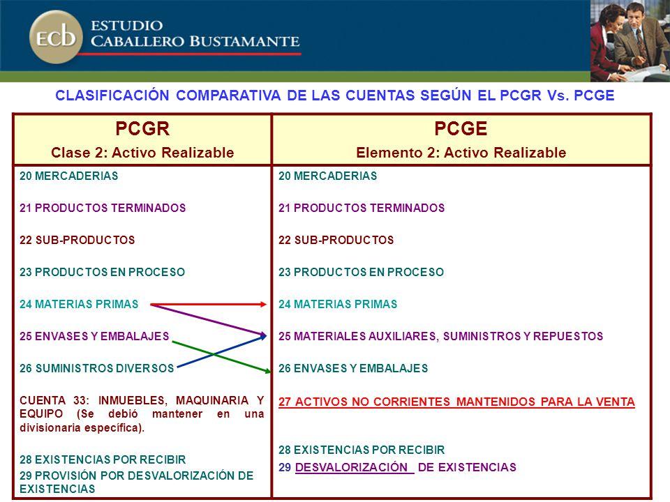 PCGR Clase 2: Activo Realizable PCGE Elemento 2: Activo Realizable 20 MERCADERIAS 21 PRODUCTOS TERMINADOS 22 SUB-PRODUCTOS 23 PRODUCTOS EN PROCESO 24 MATERIAS PRIMAS 25 ENVASES Y EMBALAJES 26 SUMINISTROS DIVERSOS CUENTA 33: INMUEBLES, MAQUINARIA Y EQUIPO (Se debió mantener en una divisionaria específica).