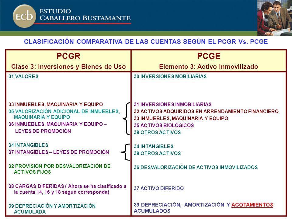 PCGR Clase 3: Inversiones y Bienes de Uso PCGE Elemento 3: Activo Inmovilizado 31 VALORES 33 INMUEBLES, MAQUINARIA Y EQUIPO 35 VALORIZACIÓN ADICIONAL DE INMUEBLES, MAQUINARIA Y EQUIPO 36 INMUEBLES, MAQUINARIA Y EQUIPO – LEYES DE PROMOCIÓN 34 INTANGIBLES 37 INTANGIBLES – LEYES DE PROMOCIÓN 32 PROVISIÓN POR DESVALORIZACIÓN DE ACTIVOS FIJOS 38 CARGAS DIFERIDAS ( Ahora se ha clasificado a la cuenta 14, 16 y 18 según corresponda) 39 DEPRECIACIÓN Y AMORTIZACIÓN ACUMULADA 30 INVERSIONES MOBILIARIAS 31 INVERSIONES INMOBILIARIAS 32 ACTIVOS ADQUIRIDOS EN ARRENDAMIENTO FINANCIERO 33 INMUEBLES, MAQUINARIA Y EQUIPO 35 ACTIVOS BIOLÓGICOS 38 OTROS ACTIVOS 34 INTANGIBLES 38 OTROS ACTIVOS 36 DESVALORIZACIÓN DE ACTIVOS INMOVILIZADOS 37 ACTIVO DIFERIDO 39 DEPRECIACIÓN, AMORTIZACIÓN Y AGOTAMIENTOS ACUMULADOS CLASIFICACIÓN COMPARATIVA DE LAS CUENTAS SEGÚN EL PCGR Vs.