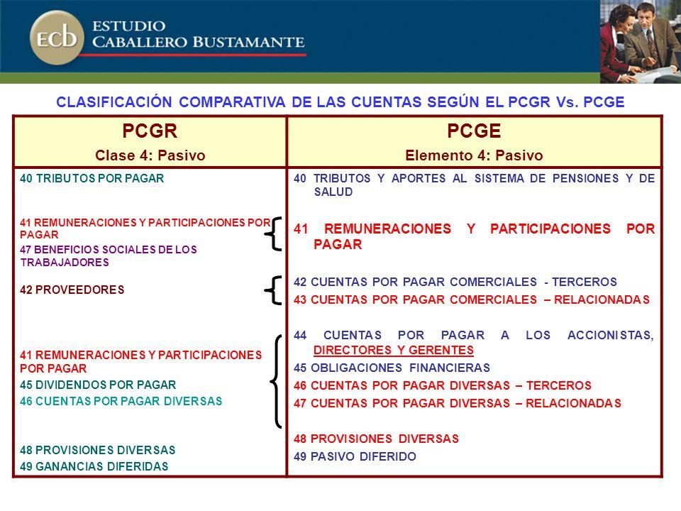 PCGR Clase 4: Pasivo PCGE Elemento 4: Pasivo 40 TRIBUTOS POR PAGAR 41 REMUNERACIONES Y PARTICIPACIONES POR PAGAR 47 BENEFICIOS SOCIALES DE LOS TRABAJADORES 42 PROVEEDORES 41 REMUNERACIONES Y PARTICIPACIONES POR PAGAR 45 DIVIDENDOS POR PAGAR 46 CUENTAS POR PAGAR DIVERSAS 48 PROVISIONES DIVERSAS 49 GANANCIAS DIFERIDAS 40 TRIBUTOS Y APORTES AL SISTEMA DE PENSIONES Y DE SALUD 41 REMUNERACIONES Y PARTICIPACIONES POR PAGAR 42 CUENTAS POR PAGAR COMERCIALES - TERCEROS 43 CUENTAS POR PAGAR COMERCIALES – RELACIONADAS 44 CUENTAS POR PAGAR A LOS ACCIONISTAS, DIRECTORES Y GERENTES 45 OBLIGACIONES FINANCIERAS 46 CUENTAS POR PAGAR DIVERSAS – TERCEROS 47 CUENTAS POR PAGAR DIVERSAS – RELACIONADAS 48 PROVISIONES DIVERSAS 49 PASIVO DIFERIDO CLASIFICACIÓN COMPARATIVA DE LAS CUENTAS SEGÚN EL PCGR Vs.