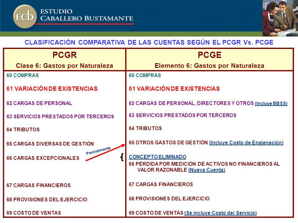 PCGR Clase 6: Gastos por Naturaleza PCGE Elemento 6: Gastos por Naturaleza 60 COMPRAS 61 VARIACIÓN DE EXISTENCIAS 62 CARGAS DE PERSONAL 63 SERVICIOS PRESTADOS POR TERCEROS 64 TRIBUTOS 65 CARGAS DIVERSAS DE GESTIÓN 66 CARGAS EXCEPCIONALES 67 CARGAS FINANCIEROS 68 PROVISIONES DEL EJERCICIO 69 COSTO DE VENTAS 60 COMPRAS 61 VARIACIÓN DE EXISTENCIAS 62 CARGAS DE PERSONAL, DIRECTORES Y OTROS (Incluye BBSS) 63 SERVICIOS PRESTADOS POR TERCEROS 64 TRIBUTOS 65 OTROS GASTOS DE GESTIÓN (Incluye Costo de Enajenación) CONCEPTO ELIMINADO 66 PÉRDIDA POR MEDICIÓN DE ACTIVOS NO FINANCIEROS AL VALOR RAZONABLE (Nueva Cuenta) 67 CARGAS FINANCIEROS 68 PROVISIONES DEL EJERCICIO 69 COSTO DE VENTAS (Se incluye Costo del Servicio) CLASIFICACIÓN COMPARATIVA DE LAS CUENTAS SEGÚN EL PCGR Vs.