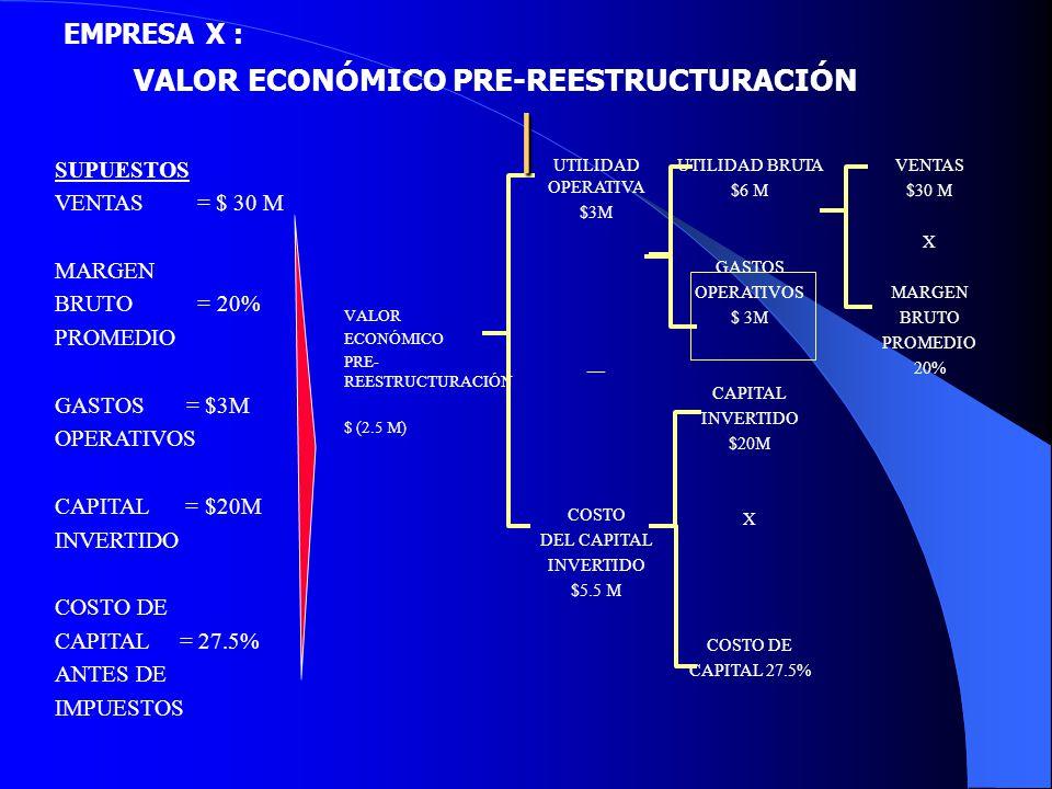 EMPRESA X : VALOR ECONÓMICO PRE-REESTRUCTURACIÓN SUPUESTOS VENTAS = $ 30 M MARGEN BRUTO = 20% PROMEDIO GASTOS = $3M OPERATIVOS CAPITAL = $20M INVERTID