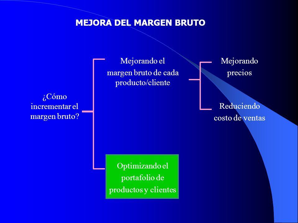 MEJORA DEL MARGEN BRUTO ¿Cómo incrementar el margen bruto? Mejorando el margen bruto de cada producto/cliente Optimizando el portafolio de productos y