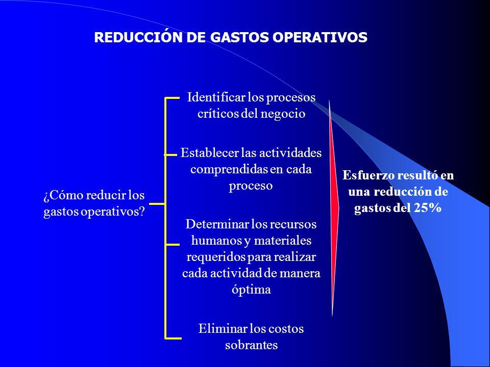 REDUCCIÓN DE GASTOS OPERATIVOS ¿Cómo reducir los gastos operativos? Identificar los procesos críticos del negocio Establecer las actividades comprendi