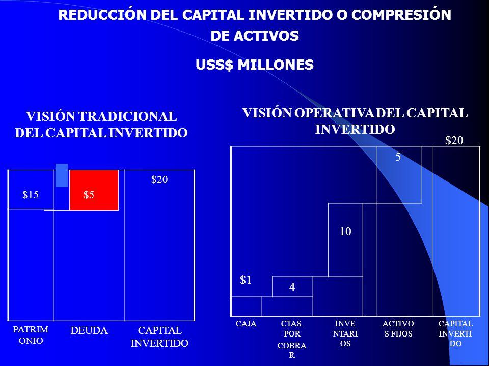 REDUCCIÓN DEL CAPITAL INVERTIDO O COMPRESIÓN DE ACTIVOS USS$ MILLONES VISIÓN TRADICIONAL DEL CAPITAL INVERTIDO $15$5 $20 PATRIM ONIO DEUDACAPITAL INVE