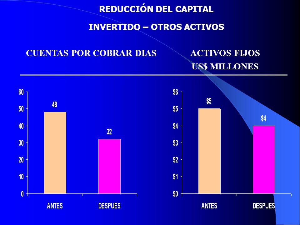 REDUCCIÓN DEL CAPITAL INVERTIDO – OTROS ACTIVOS CUENTAS POR COBRAR DIASACTIVOS FIJOS US$ MILLONES