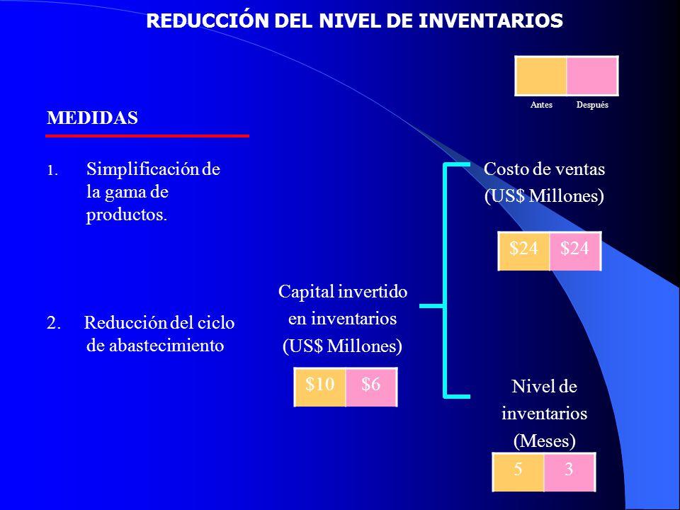 REDUCCIÓN DEL NIVEL DE INVENTARIOS MEDIDAS 1. Simplificación de la gama de productos. 2. Reducción del ciclo de abastecimiento Capital invertido en in