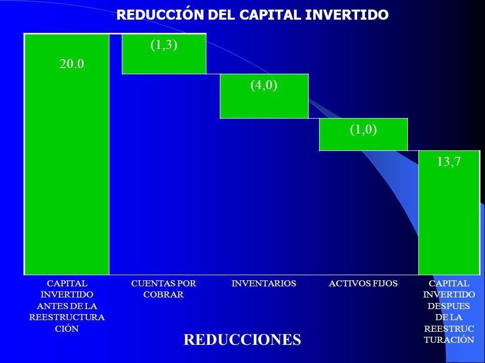 REDUCCIÓN DEL CAPITAL INVERTIDO 20.0 (1,3) (4,0) (1,0) 13,7 CAPITAL INVERTIDO ANTES DE LA REESTRUCTURA CIÓN CUENTAS POR COBRAR INVENTARIOSACTIVOS FIJO