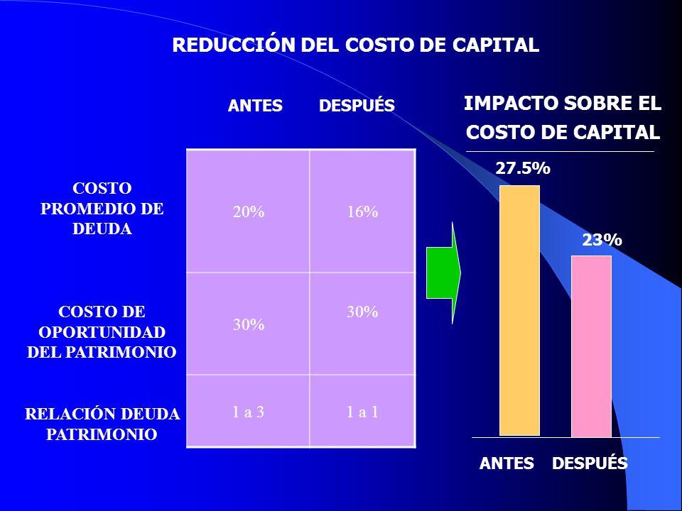 REDUCCIÓN DEL COSTO DE CAPITAL COSTO PROMEDIO DE DEUDA 20%16% COSTO DE OPORTUNIDAD DEL PATRIMONIO 30% RELACIÓN DEUDA PATRIMONIO 1 a 31 a 1 IMPACTO SOB