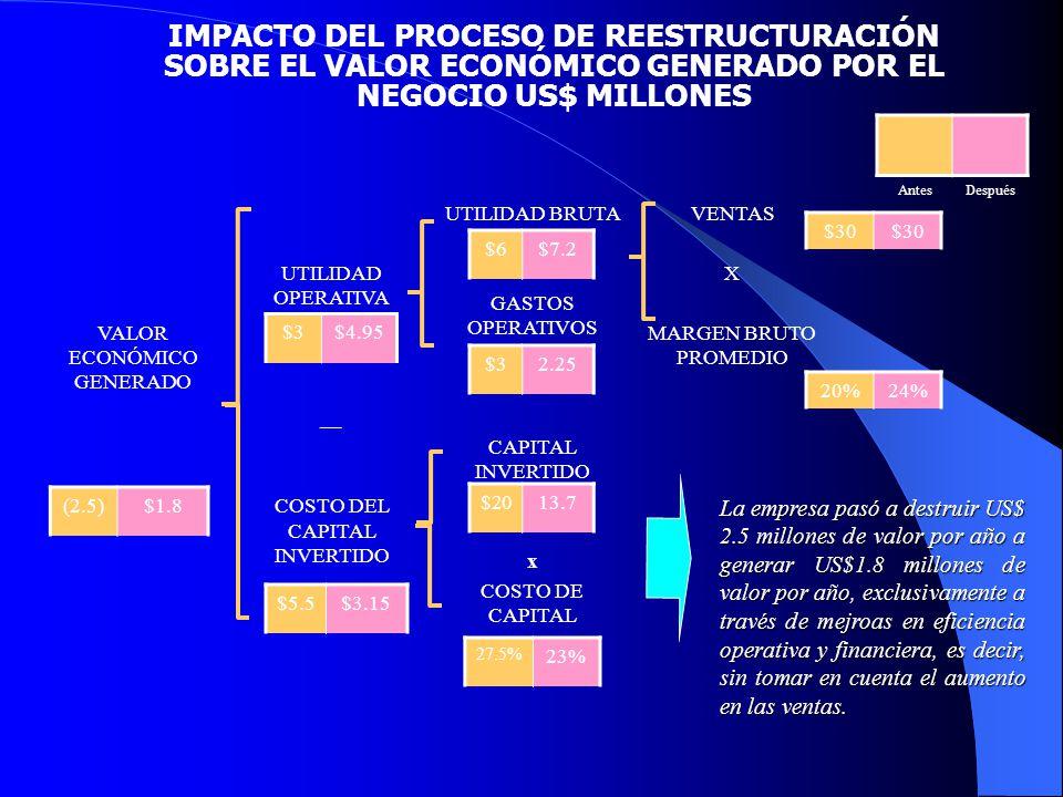 IMPACTO DEL PROCESO DE REESTRUCTURACIÓN SOBRE EL VALOR ECONÓMICO GENERADO POR EL NEGOCIO US$ MILLONES VALOR ECONÓMICO GENERADO UTILIDAD OPERATIVA __ C