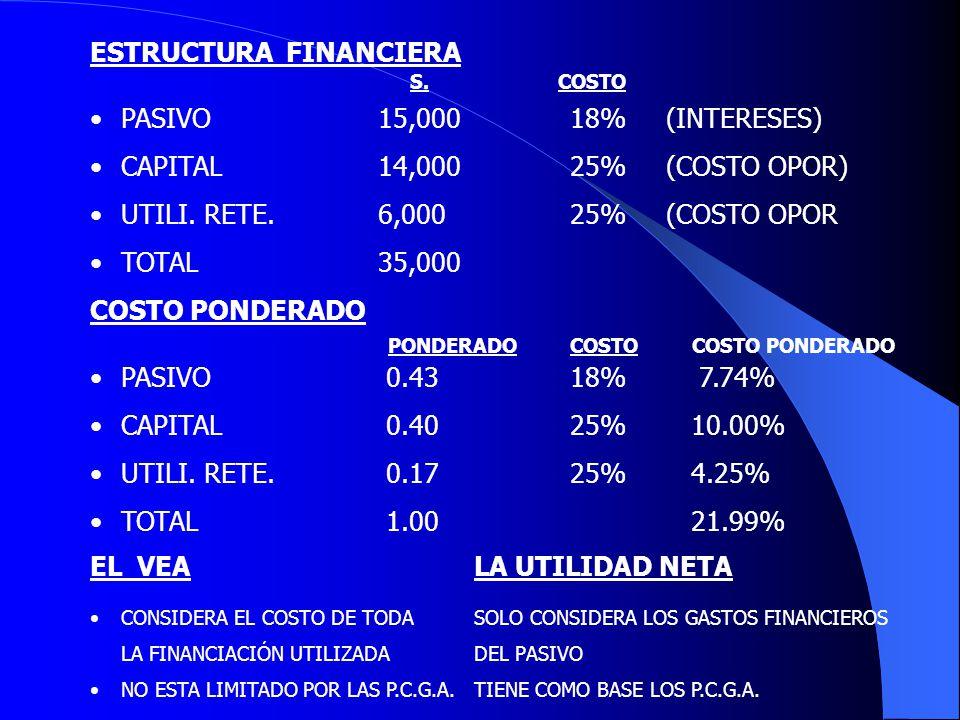 ESTRUCTURA FINANCIERA PASIVO15,00018%(INTERESES) CAPITAL14,00025%(COSTO OPOR) UTILI. RETE. 6,00025%(COSTO OPOR TOTAL35,000 COSTO PONDERADO PASIVO 0.43