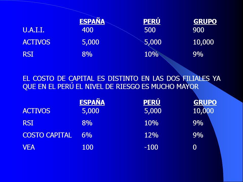 EL ARBOL DE VALOR VALOR ECONÓMICO GENERADO UTILIDAD OPERATIVA COSTO DEL CAPITAL INVERTID VENTAS X MARGEN BRUTO ¿Cómo incrementar el valor económico generado en el periodo.