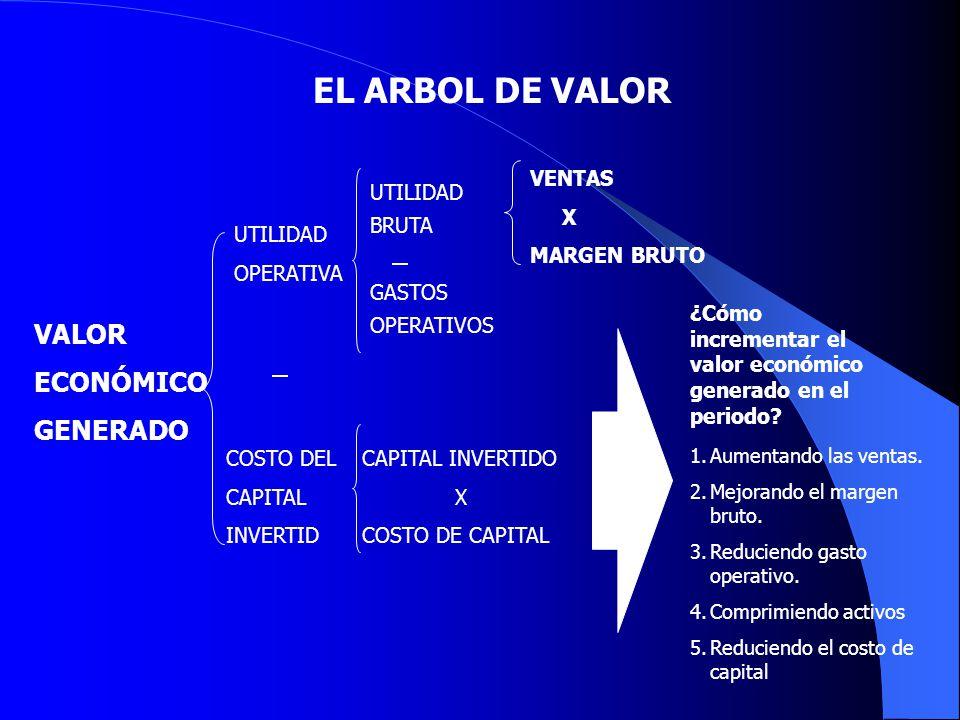 EL ARBOL DE VALOR VALOR ECONÓMICO GENERADO UTILIDAD OPERATIVA COSTO DEL CAPITAL INVERTID VENTAS X MARGEN BRUTO ¿Cómo incrementar el valor económico ge