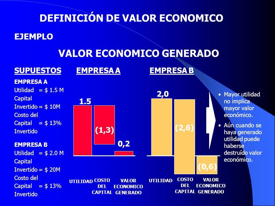EJEMPLO Mayor utilidad no implica mayor valor económico. Aún cuando se haya generado utilidad puede haberse destruído valor económico. 0 VALOR ECONOMI