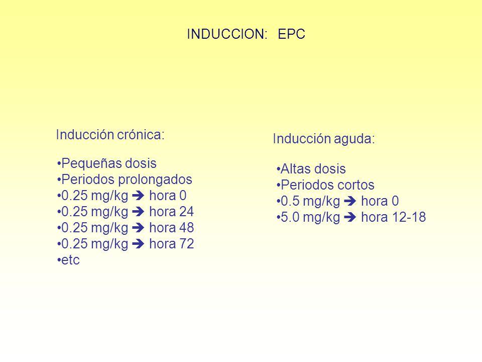 Inducción crónica: Pequeñas dosis Periodos prolongados 0.25 mg/kg hora 0 0.25 mg/kg hora 24 0.25 mg/kg hora 48 0.25 mg/kg hora 72 etc Inducción aguda: