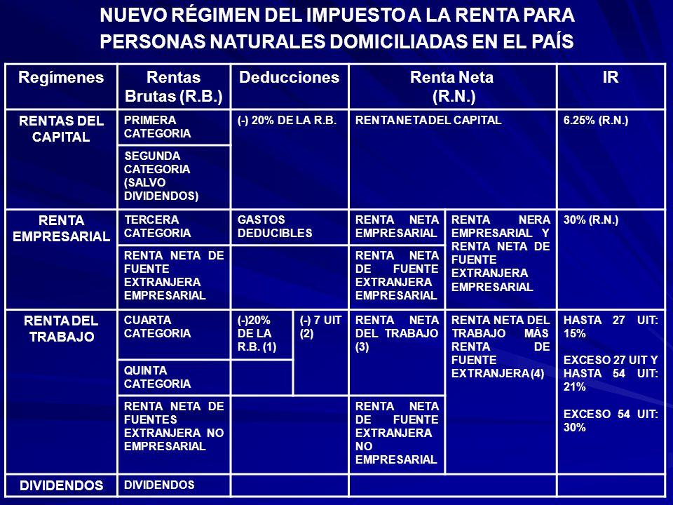 RegímenesRentas Brutas (R.B.) DeduccionesRenta Neta (R.N.) IR RENTAS DEL CAPITAL PRIMERA CATEGORIA (-) 20% DE LA R.B.RENTA NETA DEL CAPITAL6.25% (R.N.) SEGUNDA CATEGORIA (SALVO DIVIDENDOS) RENTA EMPRESARIAL TERCERA CATEGORIA GASTOS DEDUCIBLES RENTA NETA EMPRESARIAL RENTA NERA EMPRESARIAL Y RENTA NETA DE FUENTE EXTRANJERA EMPRESARIAL 30% (R.N.) RENTA NETA DE FUENTE EXTRANJERA EMPRESARIAL RENTA DEL TRABAJO CUARTA CATEGORIA (-)20% DE LA R.B.