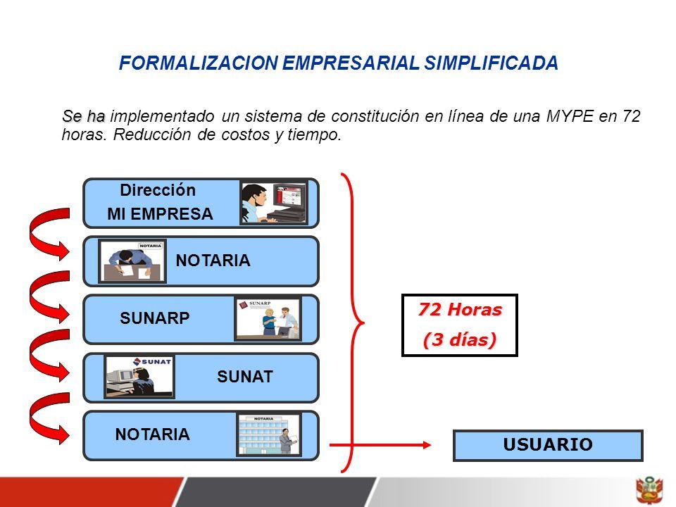 FORMALIZACION EMPRESARIAL SIMPLIFICADA Se ha Se ha implementado un sistema de constitución en línea de una MYPE en 72 horas.